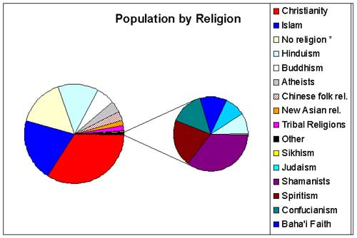World Population By Religions IslamiCity - Religion wise population in world 2016